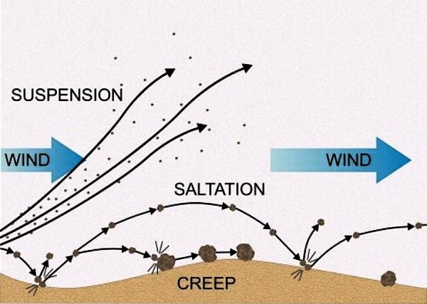 Wind Action in Deserts: Wind Transport and Deposition - Free ZIMSEC